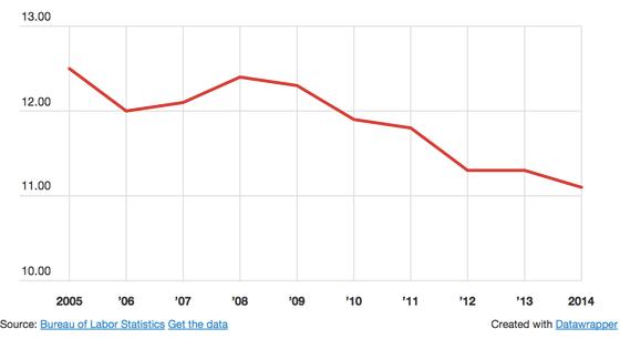 Bureau of Labor Statistics Report Shows Union Membership