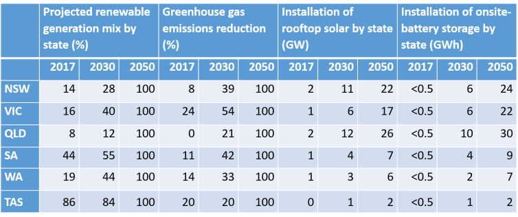 Regional analysis snapshot. CSIRO/ENA