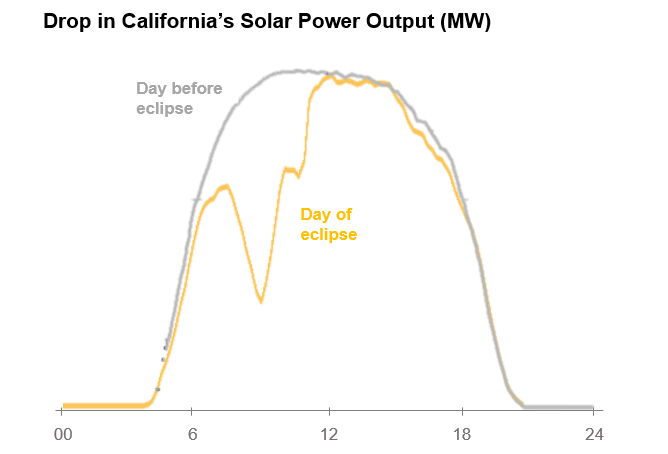 What Blackout? How Solar-Reliant Power Grids Passed the