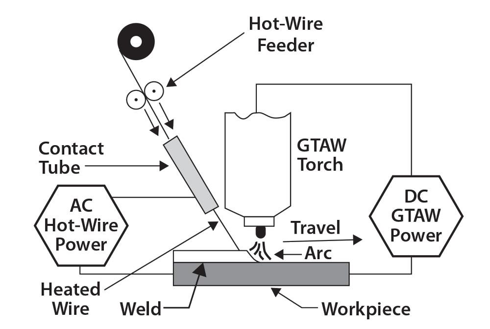 Could GTAW hot-wire go mainstream?