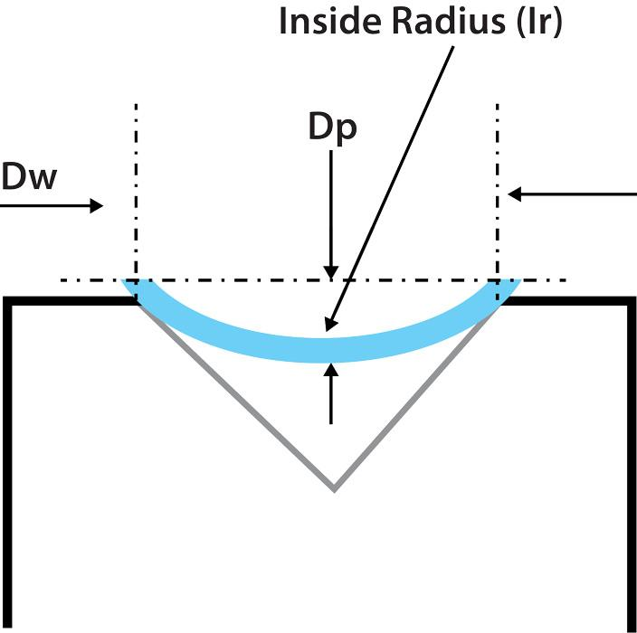 How to calculate the air-formed radius of different bend