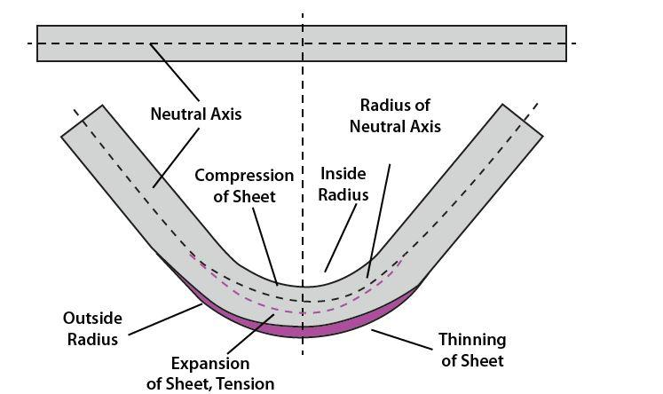 Press brake bending basics: Die angles, tonnage, and K-factors