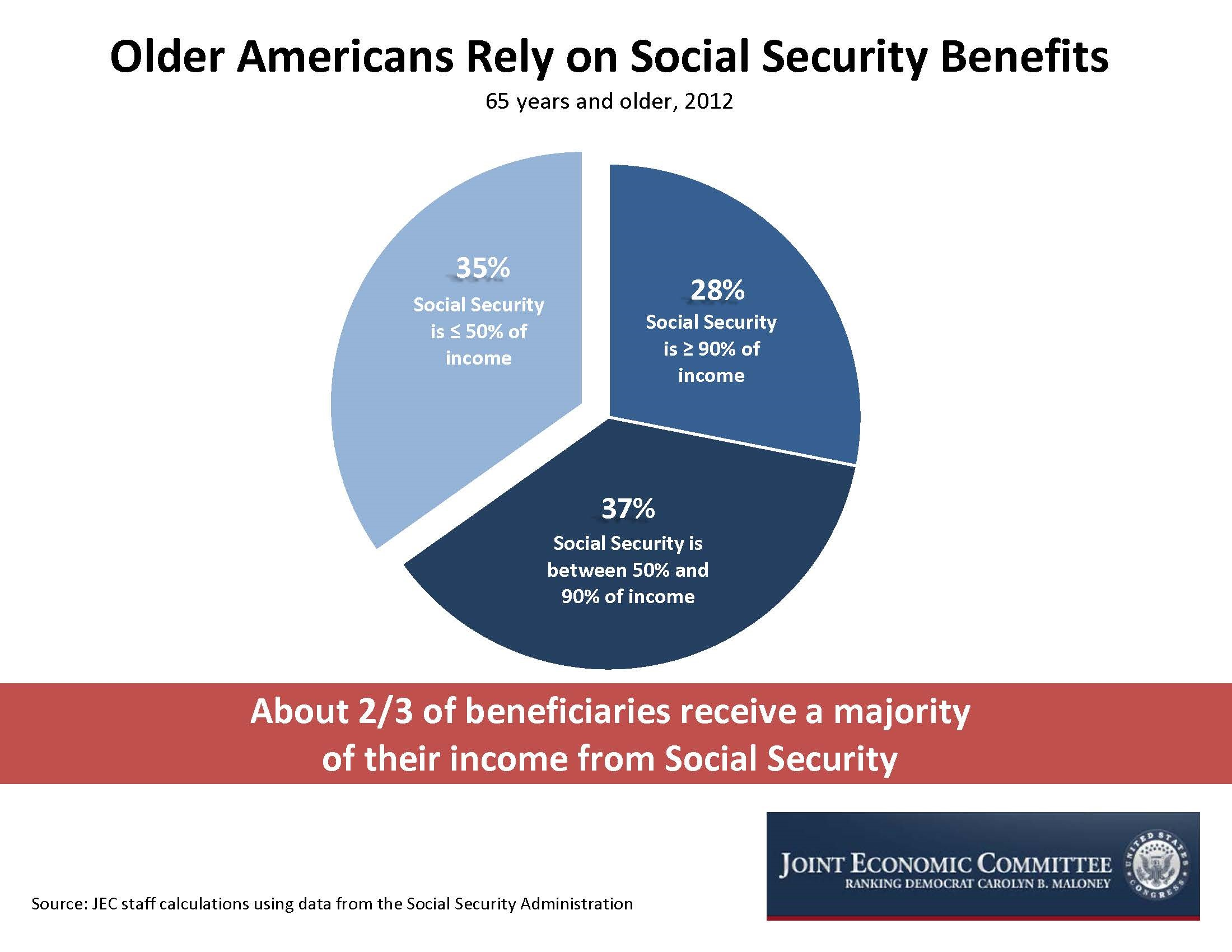 For Most Seniors Social Security Is Their Biggest Source Of Income