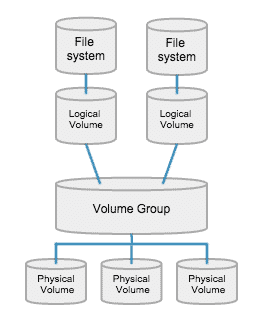 RedHat / CentOS : A beginners guide to LVM (Logical Volume
