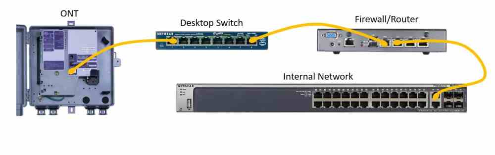 medium resolution of figure 1 desktop switch between the ont and the router