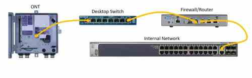 small resolution of figure 1 desktop switch between the ont and the router