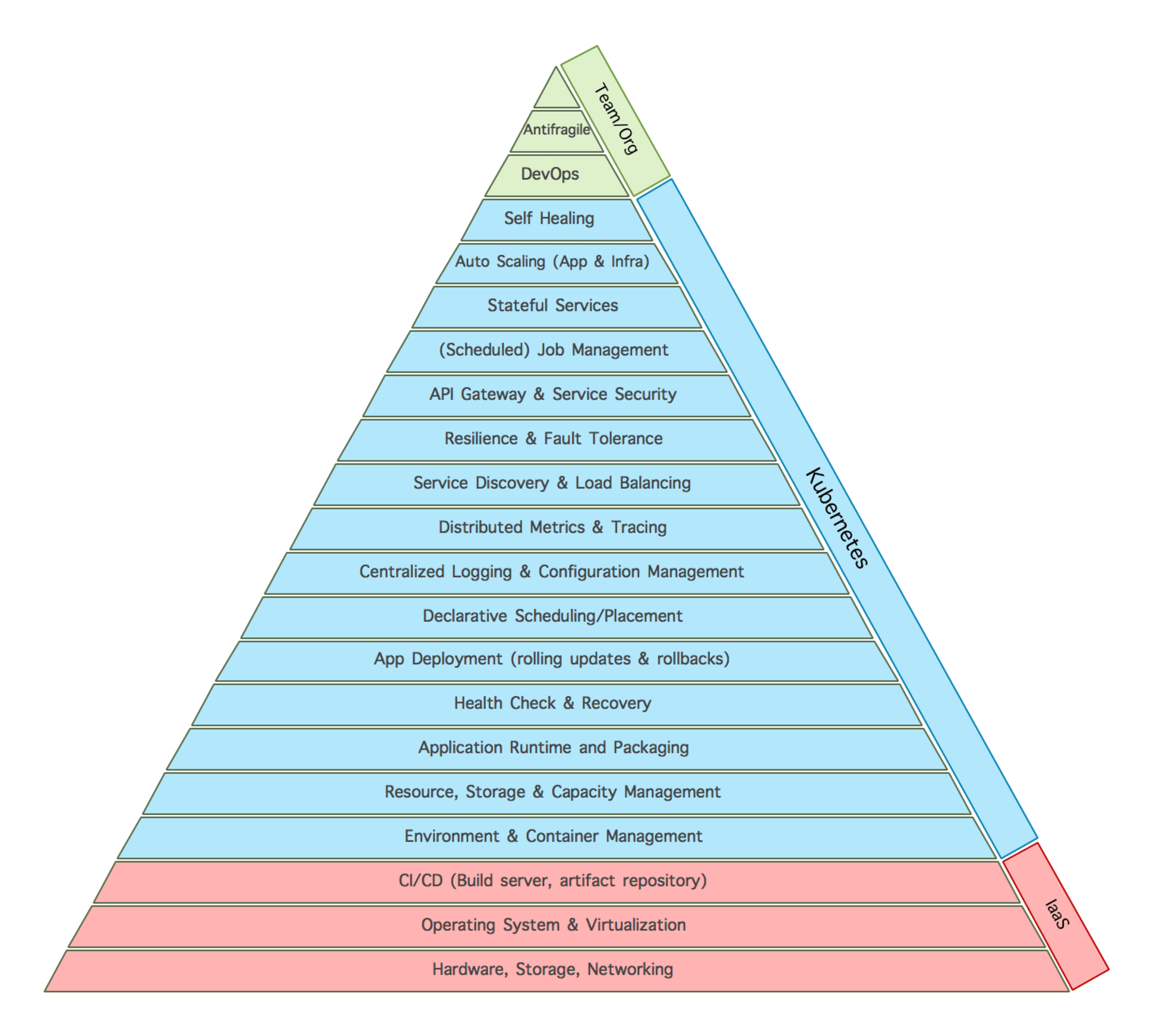 Kubernetes And The Microservices Hierarchy Of Needs  The New Stack