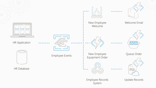 Now Live, Microsoft Azure Event Grid Ties Together