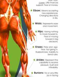 Via discount medical supplies this emotional pain chart also to release blockages video instructions rh thewhoot
