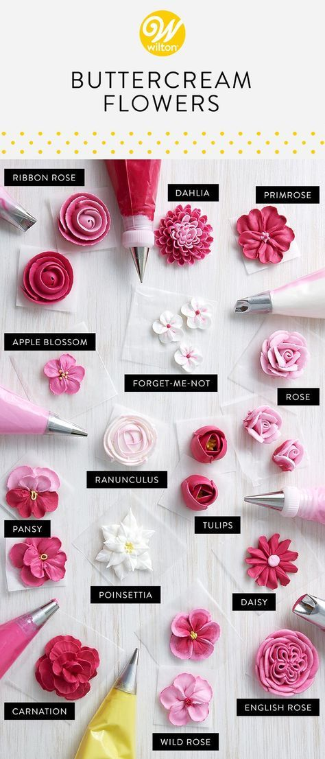Wilton Piping Tips Chart