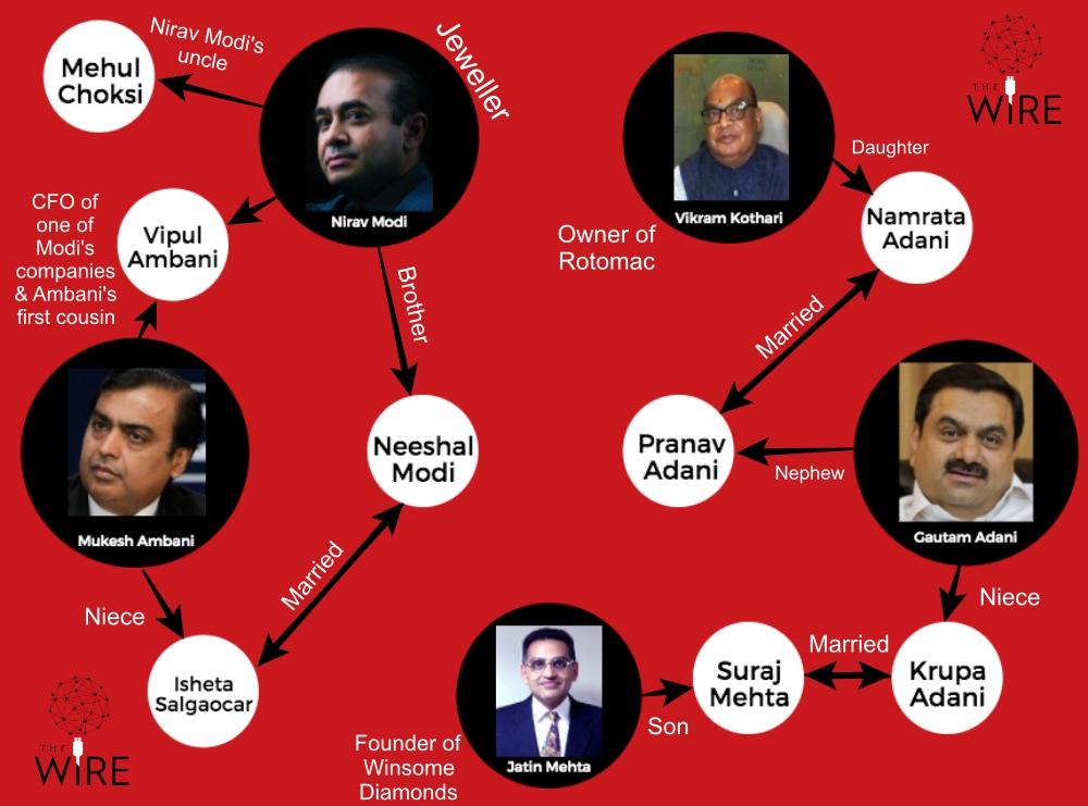 ambani,adani, BJP, minion, BoB,Kevin, stuart, mehul,choksi,nirav,modi,vikram,kothari,pan,parag,