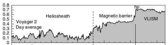 The magnetic barrier (from the vertical dotted line) that Voyager 2 detected before the heliopause (vertical solid black line). VLISM denoted interstellar space. Image: Burlaga et al, 2019