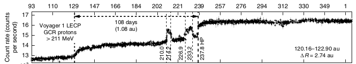 Voyager 2 observed two 'pocket' interstellar regions with higher cosmic radiation before crossing the heliopause (marked 'HP' near day 239 on the horizontal axis). Image: Krimigis et al, 2019