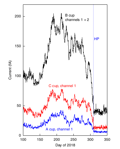 Voyager 2 observed an increase in plasma density before crossing the heliopause (HP), marked as the blue dotted vertical line. Image: Richardson et al, 2019