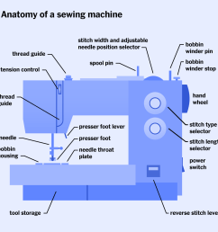 an illustration showing the anatomy of a sewing machine  [ 1140 x 1100 Pixel ]