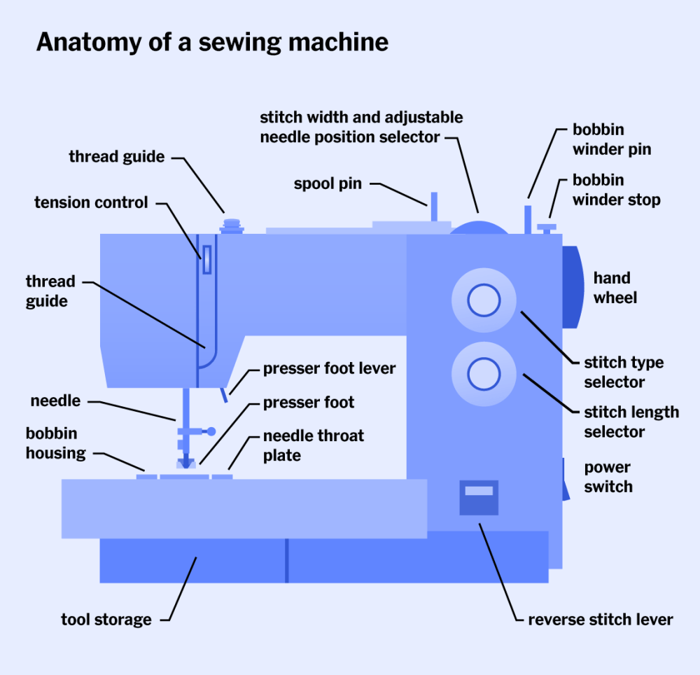 medium resolution of an illustration showing the anatomy of a sewing machine
