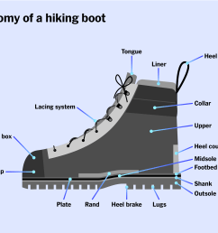 a diagram of a hiking boot with all of the different parts of the boot labeled [ 2375 x 1831 Pixel ]