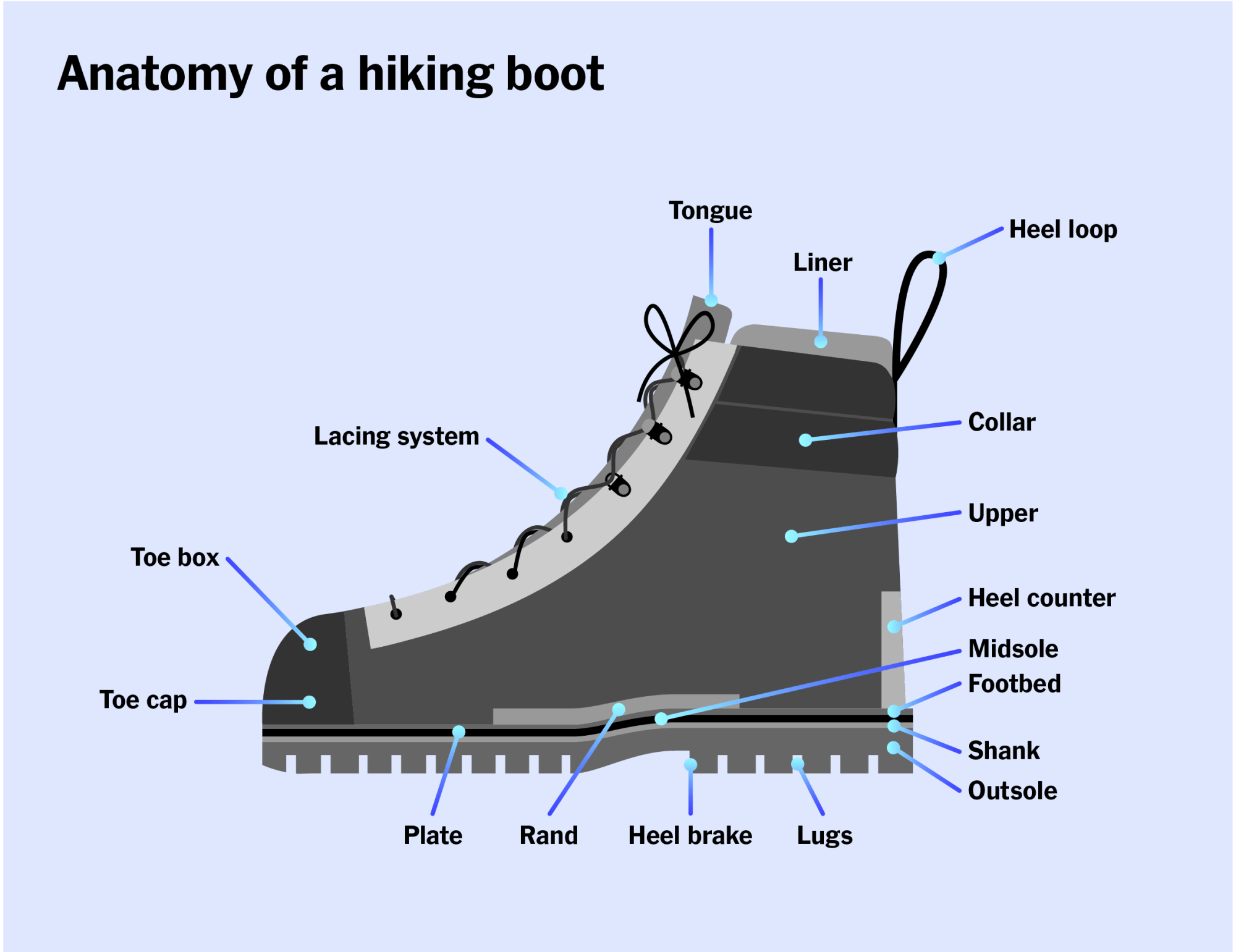 hight resolution of a diagram of a hiking boot with all of the different parts of the boot labeled