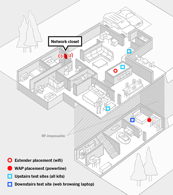 """An illustration of a floor plan, which shows a network closet with the extender placed in the next room, along with three laptop test sites, none more than two walls away from the router. Downstairs, past """"RF-impassable"""" walls, there's a powerline indicated, with one laptop test site in that same room."""