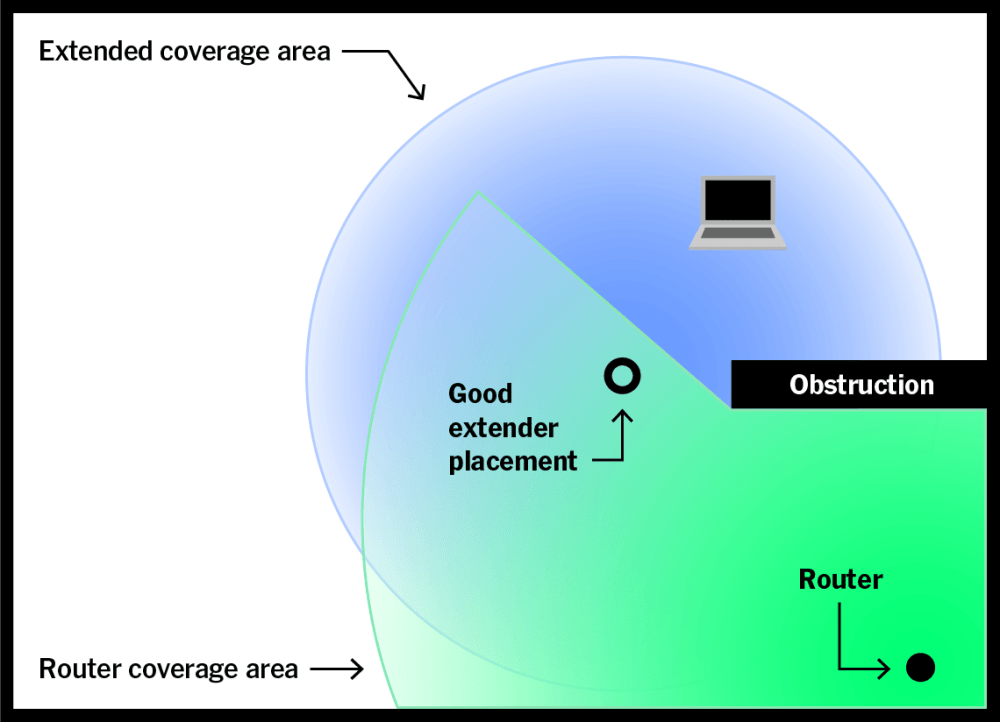 medium resolution of the quality of the extender s network can t be any better than the quality of its backhaul connection to the router which means you need the