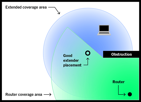 This illustration shows a router at the center of a circle, representing its coverage area, with an obstruction that cuts off many degrees of the circle. There's an extender, though, along a radial line farther toward the circle's circumference, that generates its own circle past the obstruction. The coverage area isn't much bigger, but it's being guided past the obstruction.