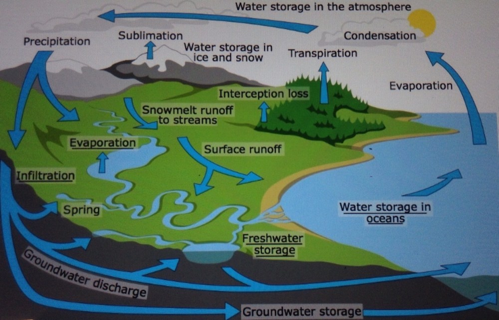 medium resolution of diagram of a spring water