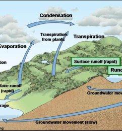 water cycle diagram percolation [ 1240 x 660 Pixel ]
