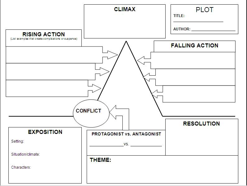 frayer model diagram bravo 1 outdrive parts the highest point of action or involvement with plot. - thinglink