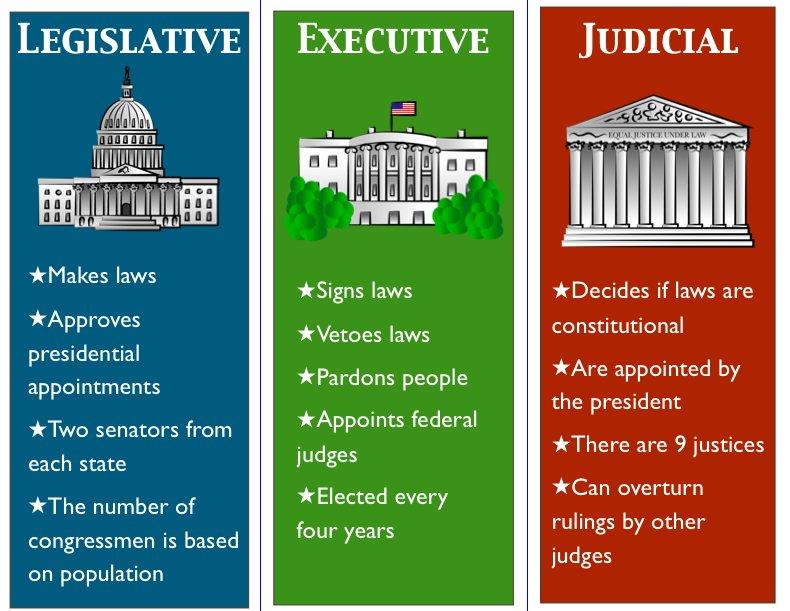 Legislative branch, executive government, judicial govern