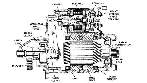 Pre-engaged starter motor construction