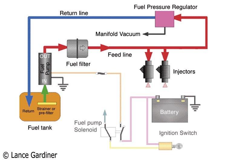 Gm Amp Gauge Wiring Fuel System