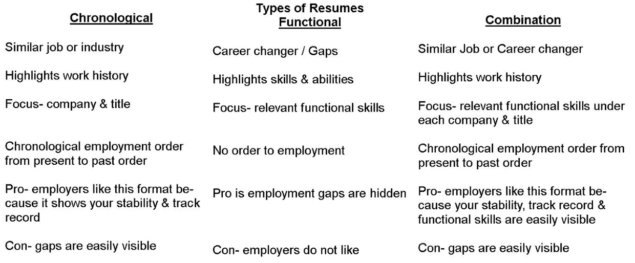 different types of resumes examples examples of resumes