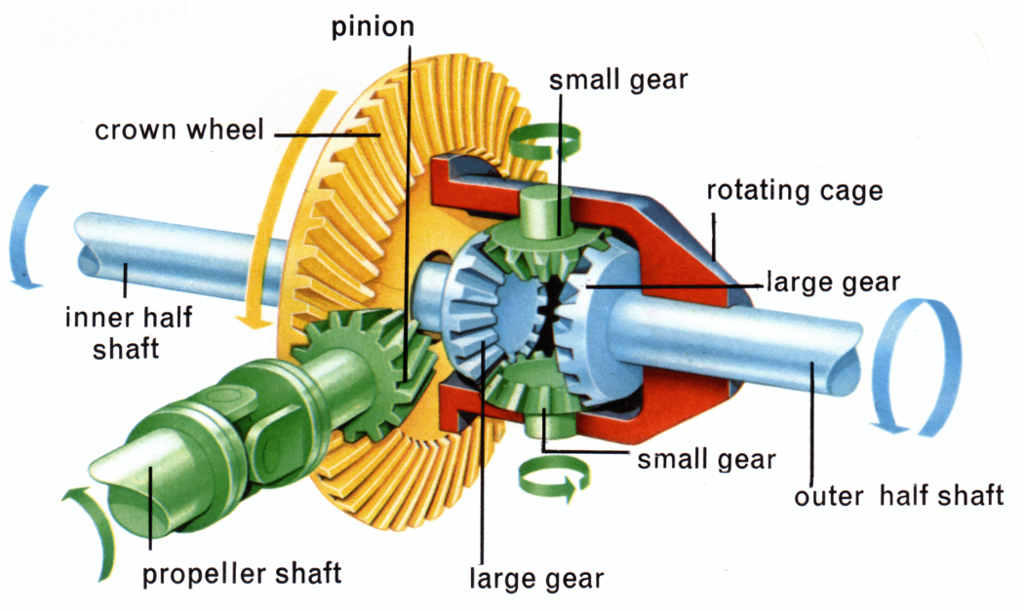 auto train diagram 2002 nissan altima wiring sun gear, planet a differential is particular typ...
