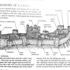 Motte And Bailey Castle Labeled Diagram Car Hood Engine The Anatomy Of A