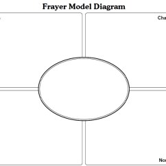 Tornado Diagram Example 6 Pin Horse Trailer Wiring Distinguish To Notice Or Recognize A Difference Between
