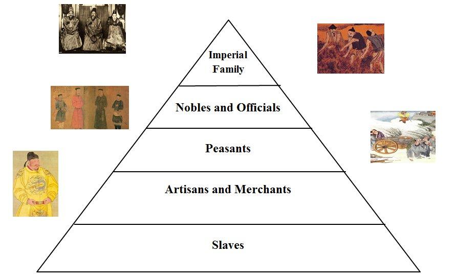 Chloe A-W's Ancient China Social Pyramid
