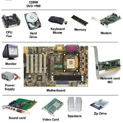 Computer Motherboard Parts Diagram Hunter Fan Capacitor Wiring Hardware Components - Thinglink