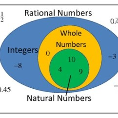 Irrational Number Diagram Renault Scenic Wiring Rational Numbers - Thinglink