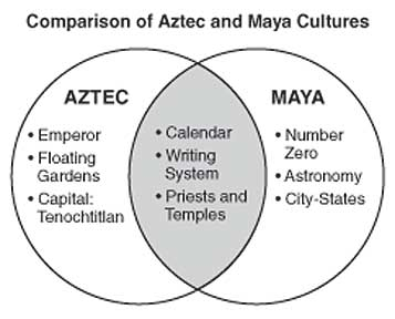 Comparison/Differences of Aztec-Maya Cultures Andres Kavka