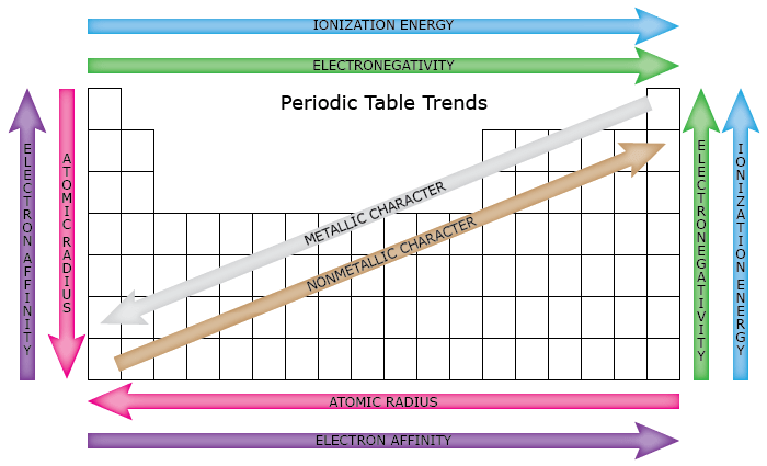 Trends of the Periodic table