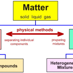 States Of Matter Change Diagram A The Sun Tree - Norberg! Thinglink