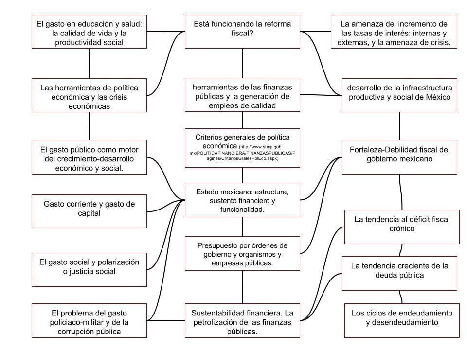 Monitoreo Diario De La Economía Mexicana Finanzas