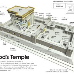 Diagram Of The Tabernacle Moses 4age 20v Wiring Court Gentiles:, Women:, Israelites...