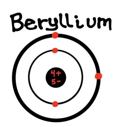 beryllium bohr model bohr diagram for all elements berylium bohr diagram [ 1240 x 1653 Pixel ]
