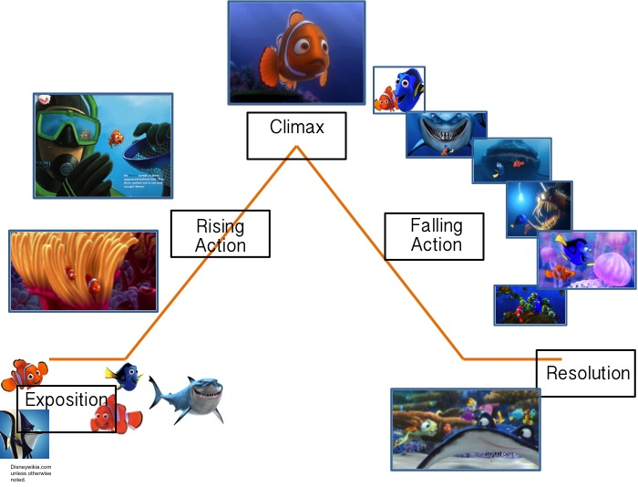 exposition plot diagram x18 pocket bike wiring finding nemo: - thinglink