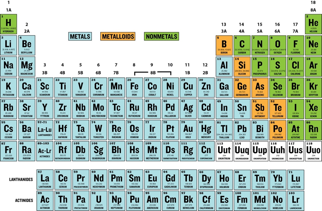 diagram of modern periodic table stress strain for ductile material with labeled element groups