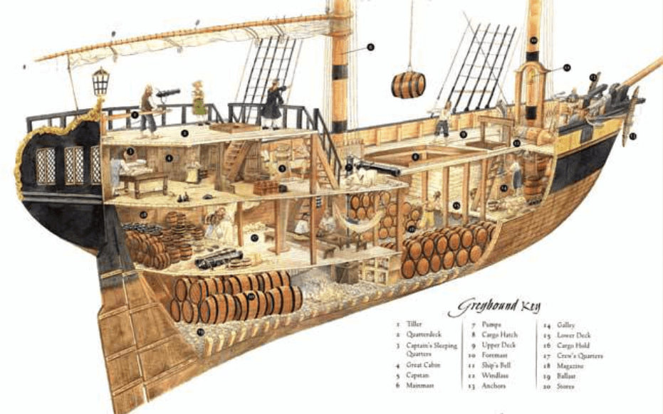 diagram of a caravel ship solenoid valve how to understand read pirate - thinglink