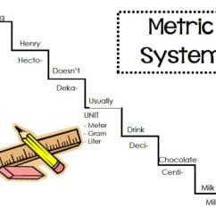 Metric Conversion Diagram Rv 7 Pin Trailer Plug Wiring System