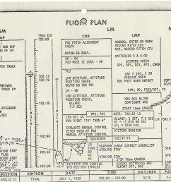 how nasa s flight plan described the apollo 11 moon landing u s history smithsonian [ 1024 x 789 Pixel ]