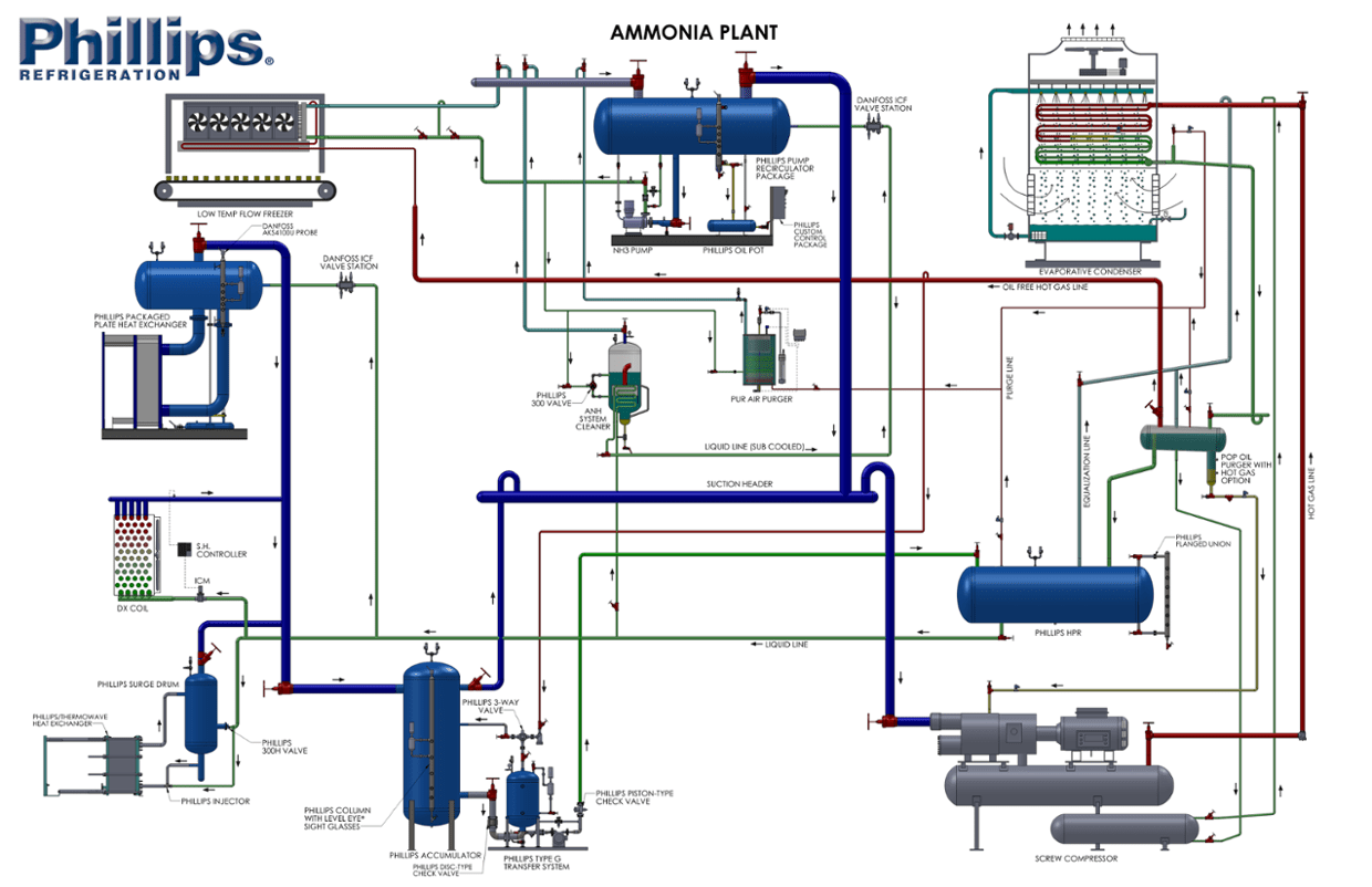 flow diagram refrigeration cycle china scooter wiring phillips interactive ammonia plant